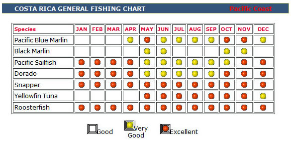 Quepos Fishing Season Chart
